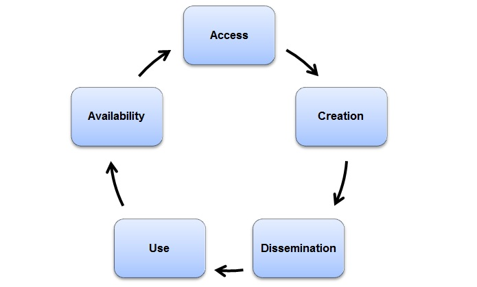 INASP research cycle
