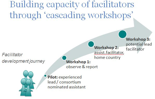 cascading workshops