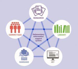 Parliamentary information system
