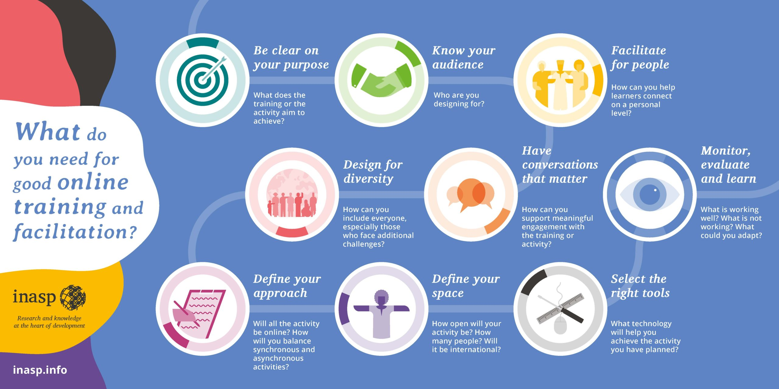 Infographic of steps to consider in online facilitation.